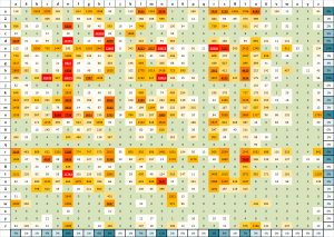 "heatmap for frequencies of character combinations in a german novel - ""Kater Murr"" (ETA Hoffmann)"