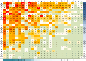 "heatmap for frequencies of character combinations in an english novel - ""Great Expectations"" (Charles Dickens)"