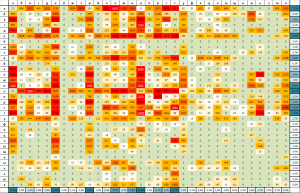 "heatmap for frequencies of character combinations in a russian novel - ""Crime and Punishment"" (Fyodor Dostoyevsky)"